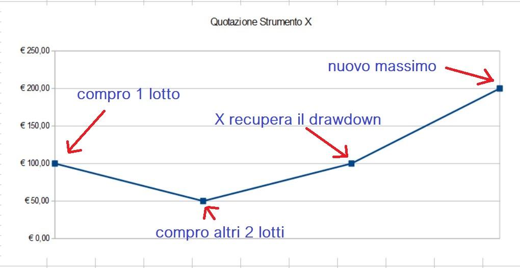 sfruttare il drawdown
