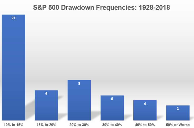 Lo S&P 500 e le sue fasi di drawdown