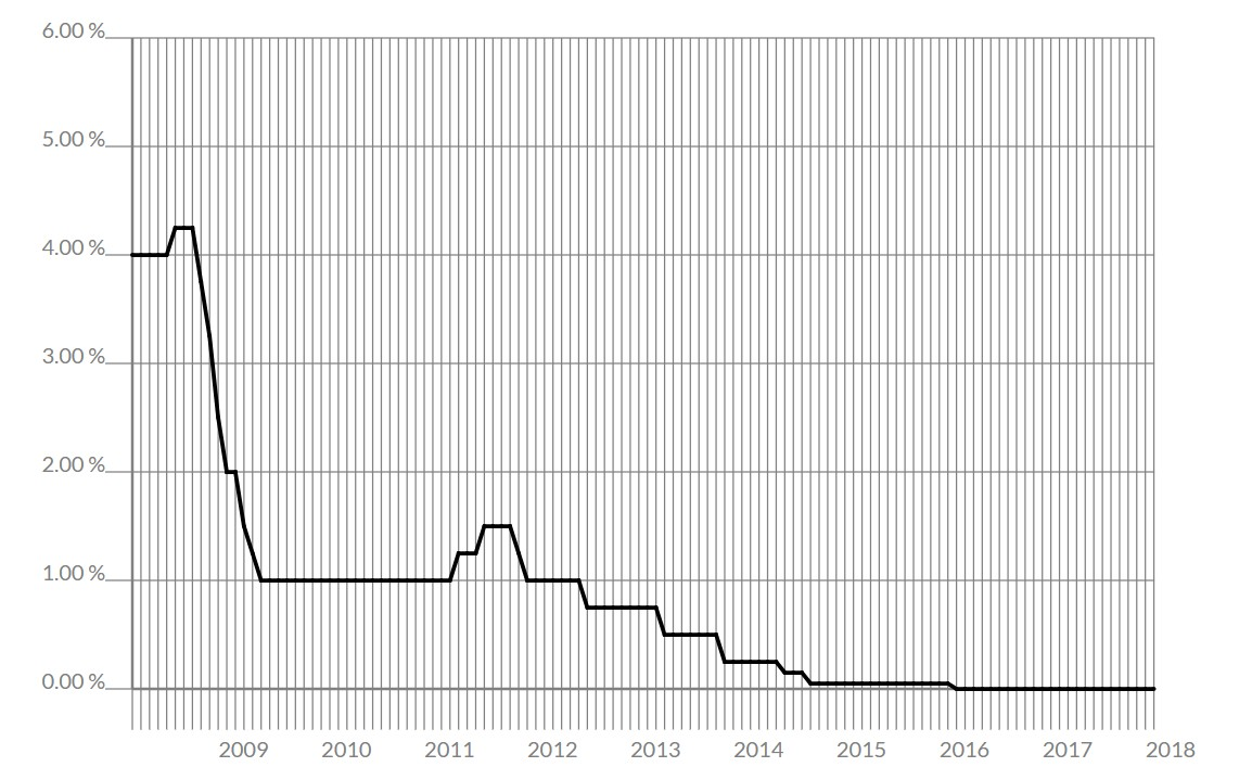 tassi di interesse storico bce
