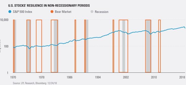 come perdere soldi investendo nello S&P500