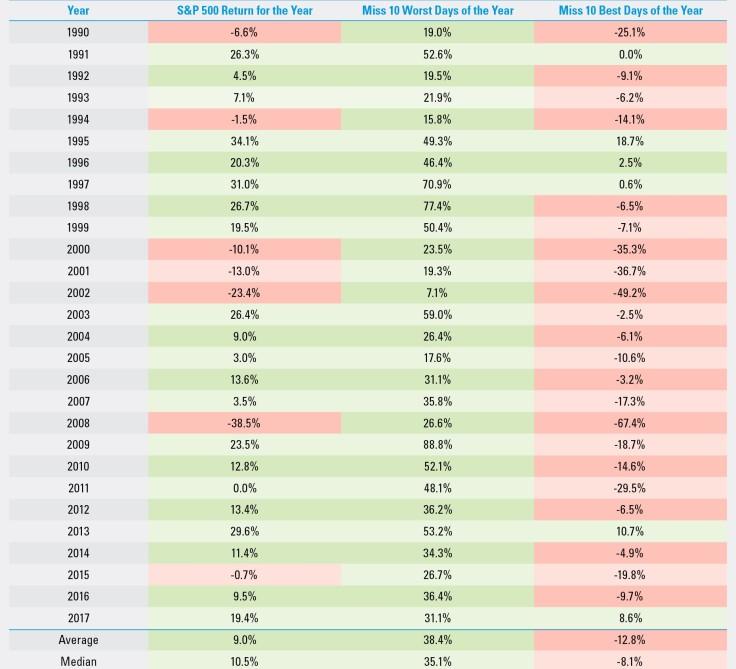 perdere soldi investendo nell S&P500