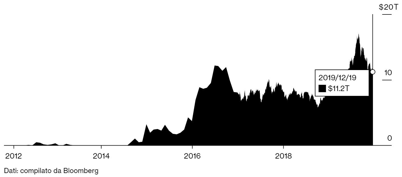 investire in obbligazioni a tassi negativi: grafico bloomberg