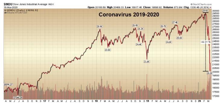 crollo dei mercati - coronavirus