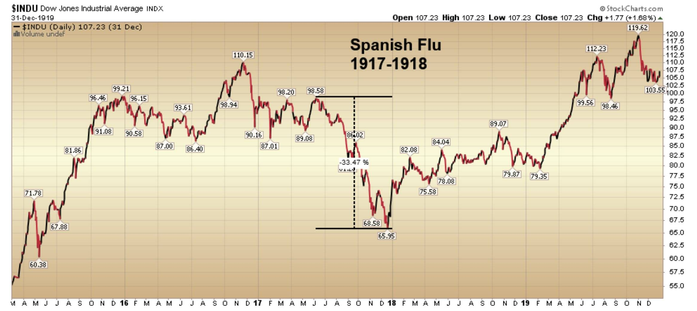 crollo dei mercati - influenza spagnola