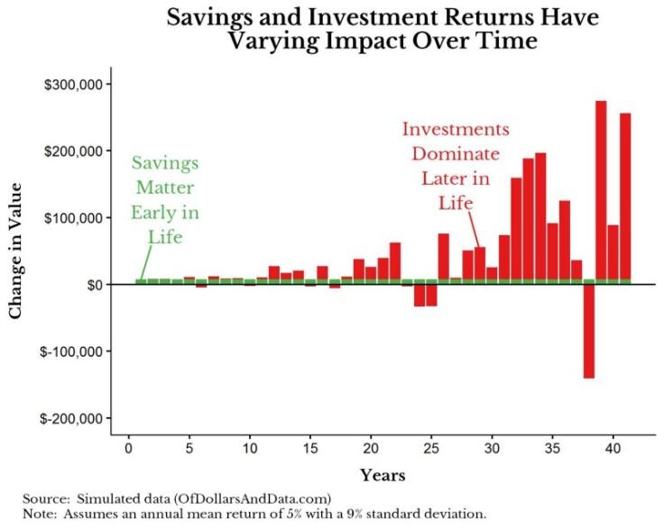 risparmio o investimento - grafico
