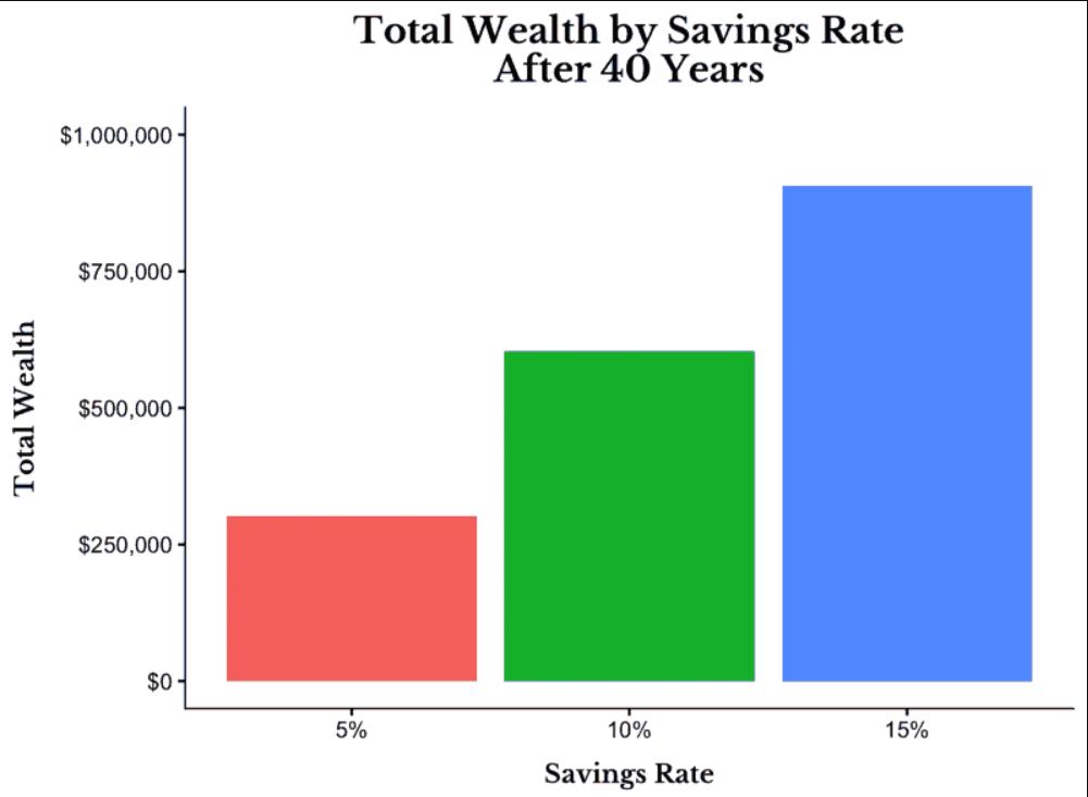 le giuste decisioni - risparmio e compounding
