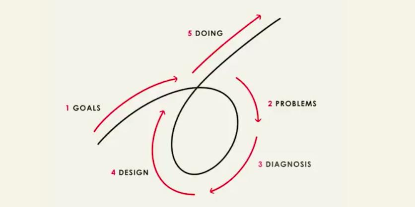 Il processo in 5 fasi di Ray Dalio per ottenere ciò che vuoi dalla vita