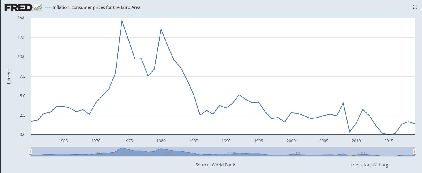 7 forze deflazionistiche che controbilanciano il quantitative easing inflazione eurozona