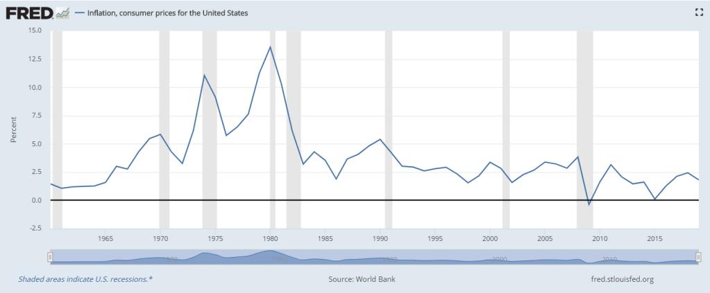 7 forze deflazionistiche che controbilanciano il quantitative easing inflazione usa