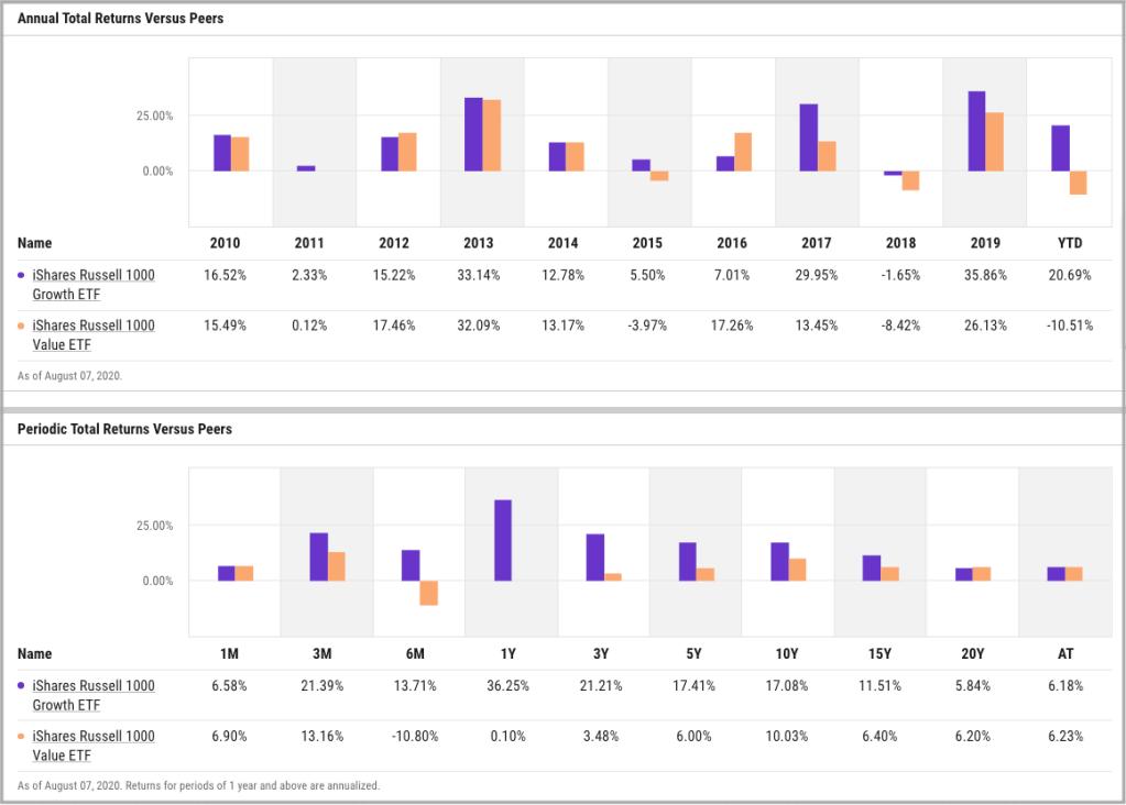 growth vs. value - rendimenti etf a confornto