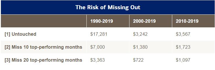 Market Timing - studio Merrill Lynch