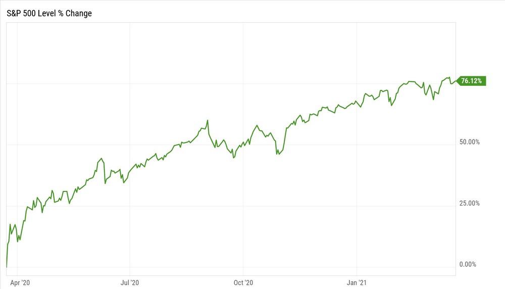 mercati finanziari rendimento S&P500 marzo 2020 - marzo 2021